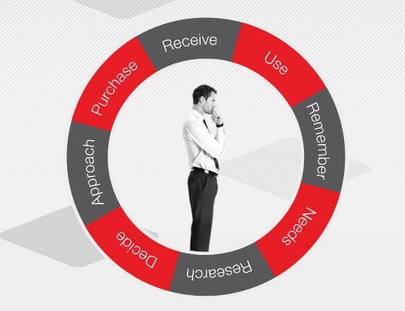 Как да управляваме правилно процесът на продажби?