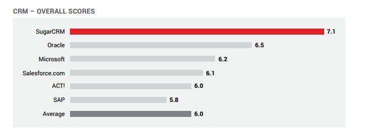 SugarCRM е CRM система No1 според читателите на PCMag