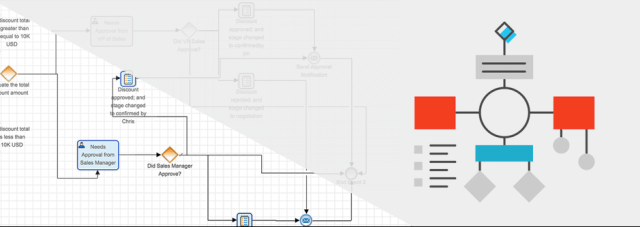 Как SugarCRM Advanced Workflows може да ви помогне да автоматизирате sales процеса