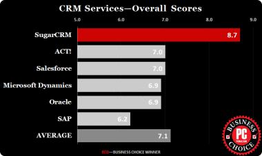 SugarCRM номер едно CRM за трета поредна година