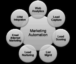 маркетинговата автоматизация