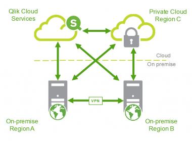 Qlik: Включване в Docker-ите